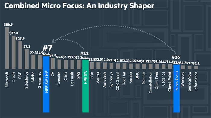 So, who is Micro Focus and why is it the right partner for HPE ...
