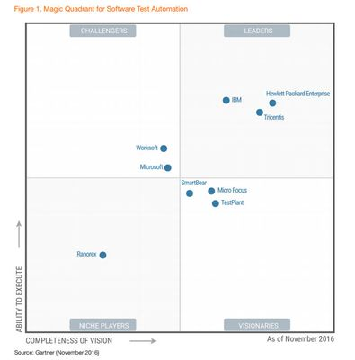 magic quadrant for software test automation 2017