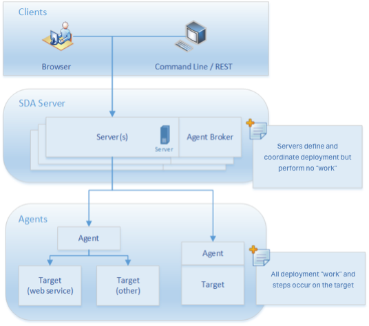Scalable server architecture