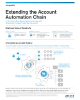 Extending the Account Automation Chain Infographic