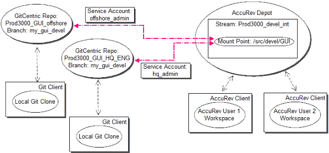 Scenarios for Mapping Multiple Repositories to a Single Stream