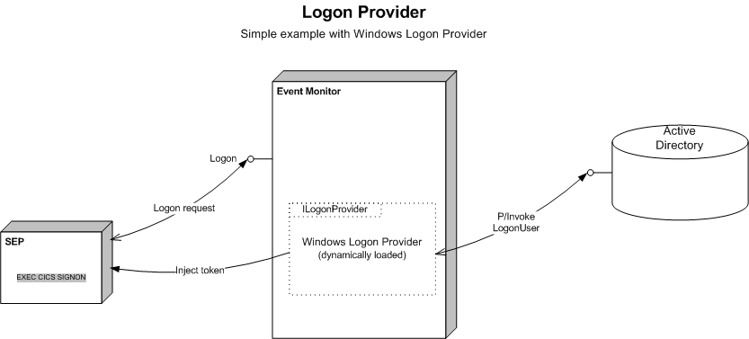 What is a Logon Provider?