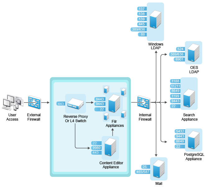 DMZ Setup for Filr - Filr 4: Maintenance Best Practices Guide