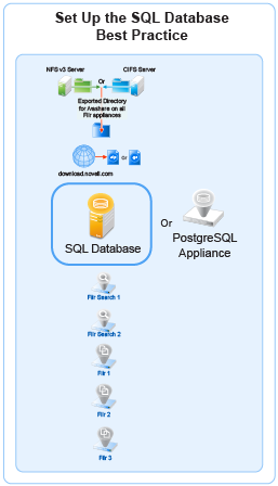 Setting Up the SQL Database - Filr 4: Installation, Deployment, and