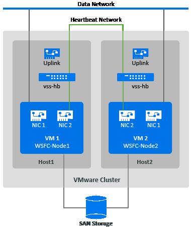 Preparing the Target VMware Environment - PlateSpin Migrate 2018 11