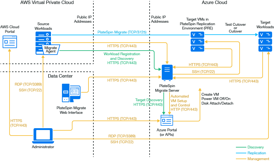 Prerequisites for C2C Migration from AWS to Azure