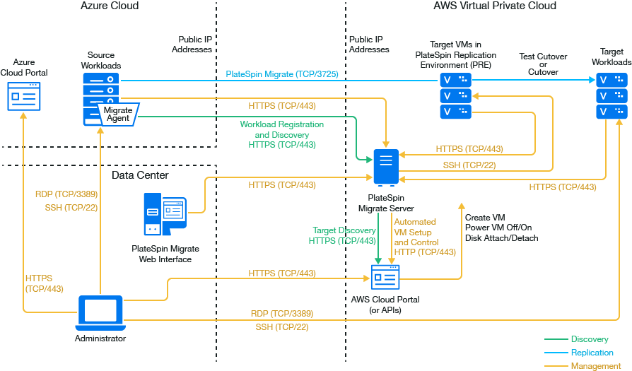 Prerequisites for C2C Migration from Azure to AWS
