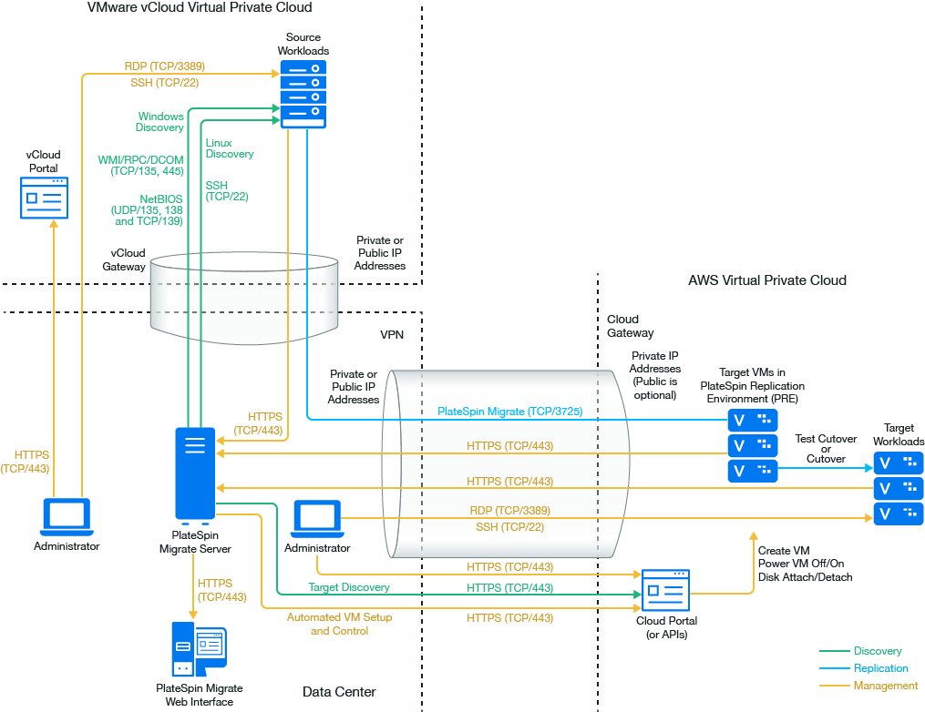 Prerequisites for C2C Migration from vCloud to AWS