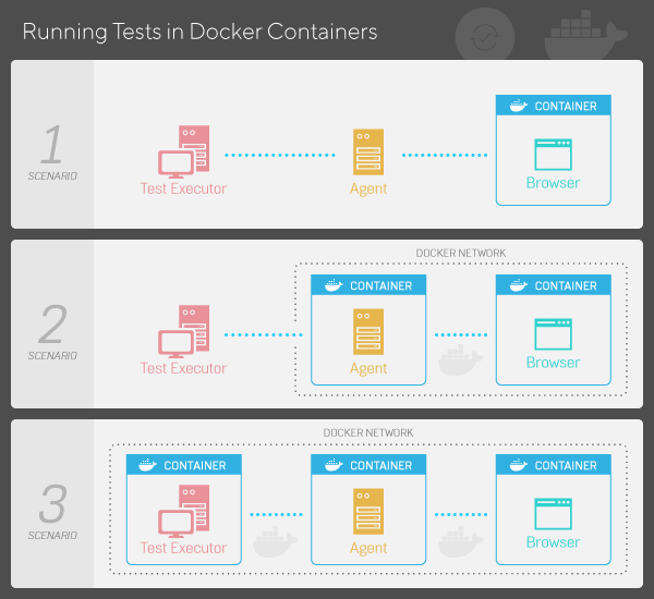 Running Tests in Docker Containers