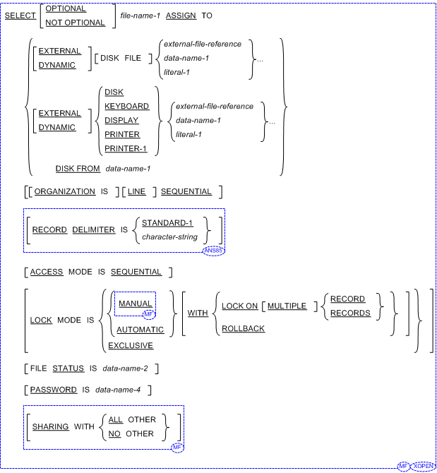 SELECT statement (COBOL File Control Entry)